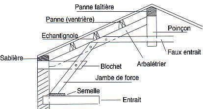Gut bekannt Petit lexique de chantier - de A à B par Cityzen Architectes BA92